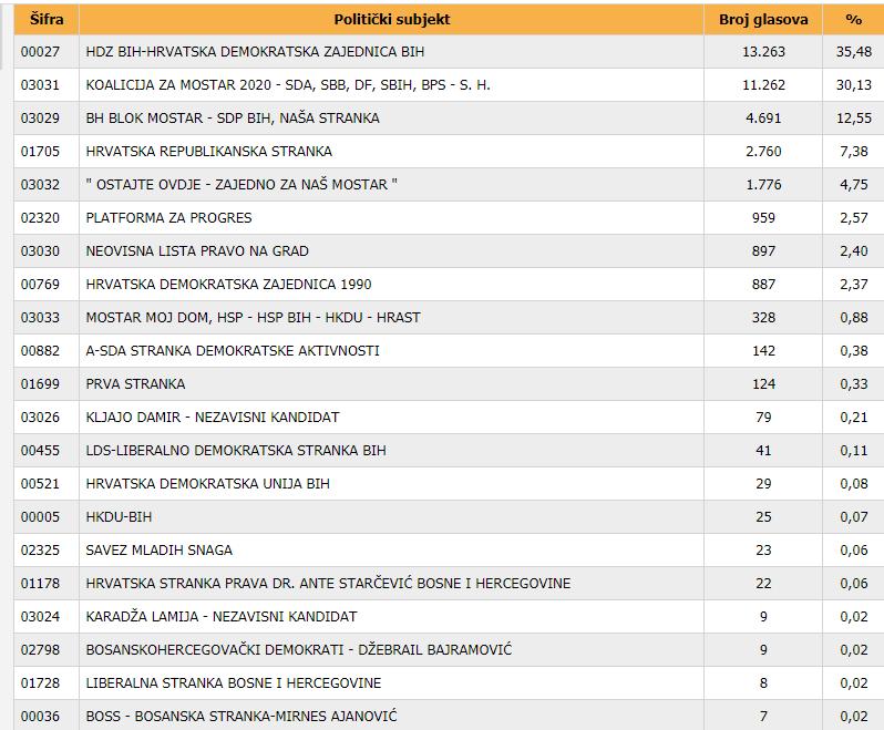 Najnoviji rezultati izbora u Mostaru
